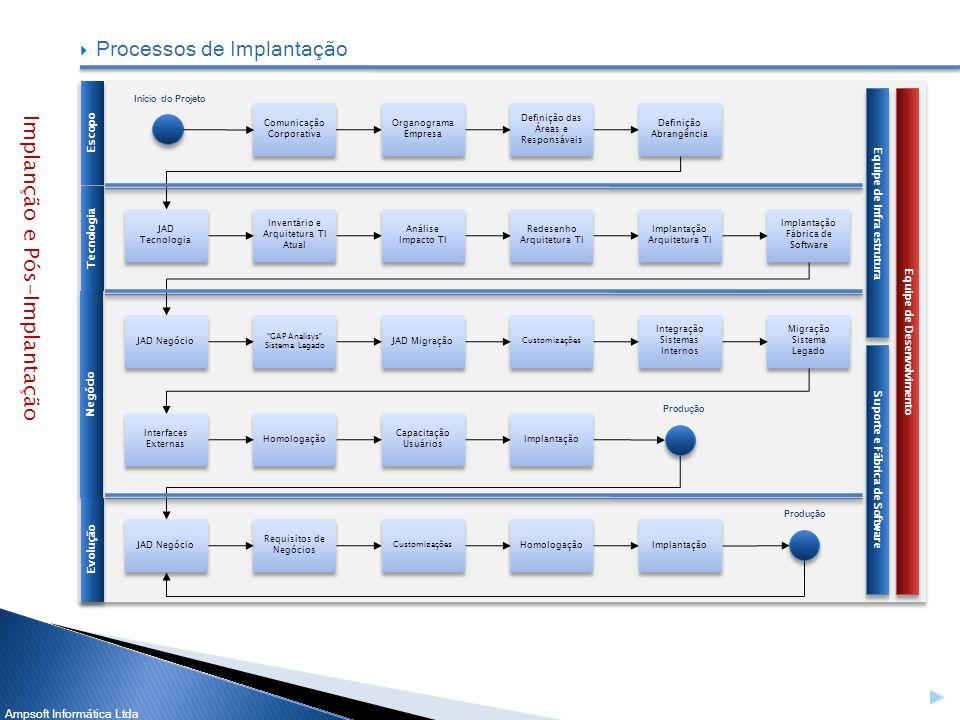 Ampsoft Informática Ltda Processos de Implantação Escopo Tecnologia Negócio Equipe de Desenvolvimento Equipe de Infra estrutura Suporte e Fábrica de S