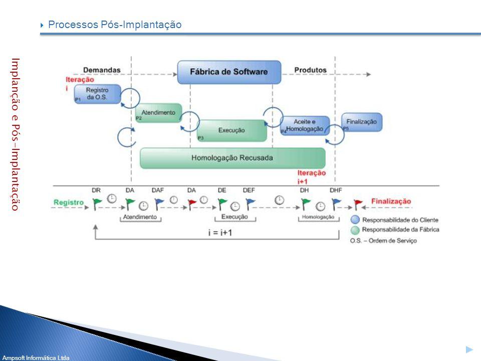 Ampsoft Informática Ltda Processos Pós-Implantação Implanção e Pós-Implantação