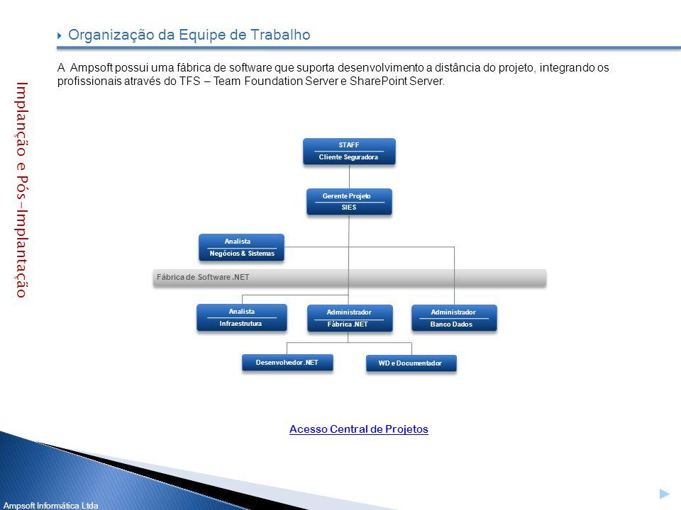 Ampsoft Informática Ltda Organização da Equipe de Trabalho A Ampsoft possui uma fábrica de software que suporta desenvolvimento a distância do projeto