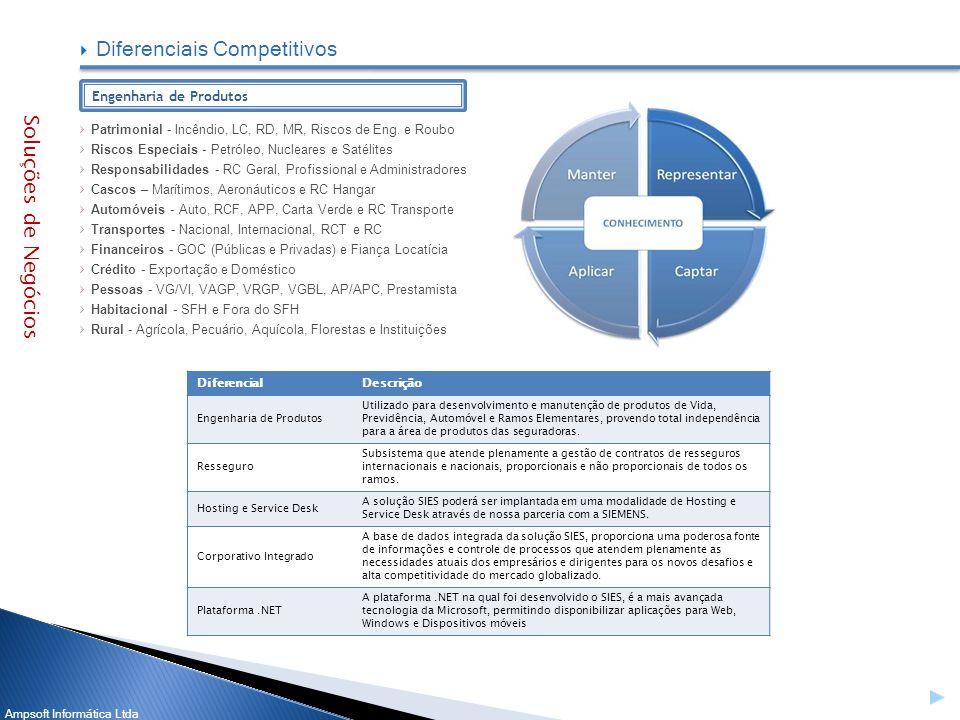 Ampsoft Informática Ltda Patrimonial - Incêndio, LC, RD, MR, Riscos de Eng. e Roubo Riscos Especiais - Petróleo, Nucleares e Satélites Responsabilidad