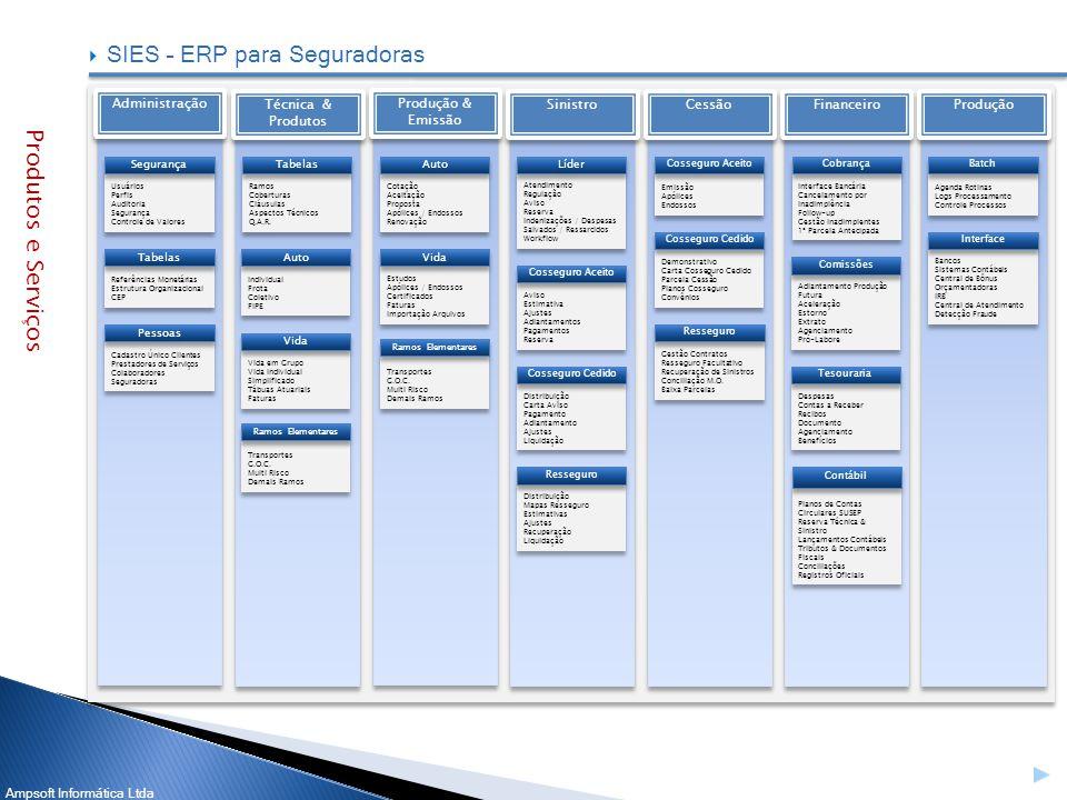 Ampsoft Informática Ltda SIES – ERP para Seguradoras Administração Usuários Perfis Auditoria Segurança Controle de Valores Usuários Perfis Auditoria S