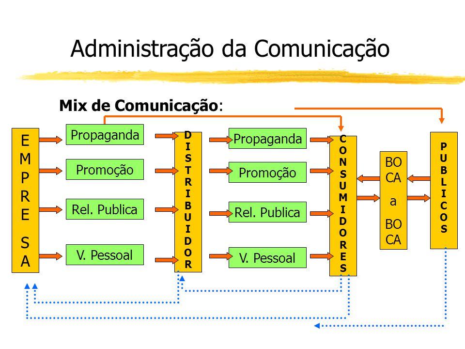 Administração da Comunicação Mix de Comunicação: EMPRESAEMPRESA Propaganda Promoção Rel. Publica V. Pessoal DISTRIBUIDORDISTRIBUIDOR Propaganda Promoç