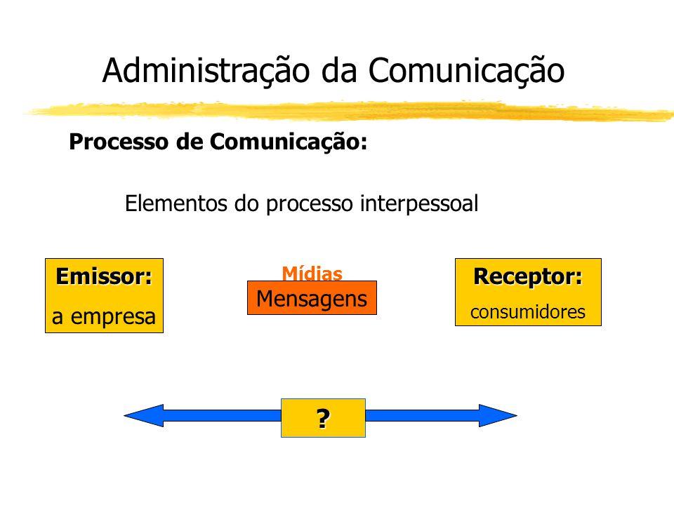 Administração da Comunicação Processo de Comunicação: Elementos do processo interpessoal Emissor: a empresaReceptor: consumidores Mensagens Mídias ?