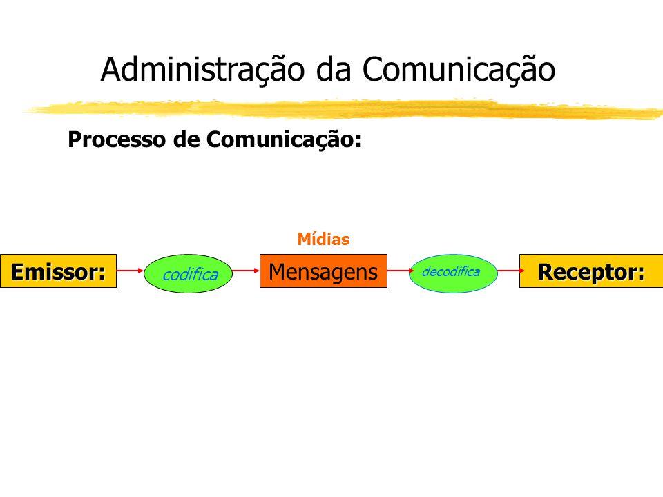 Administração da Comunicação Processo de Comunicação: Emissor:Receptor:Mensagens codifica decodifica Mídias