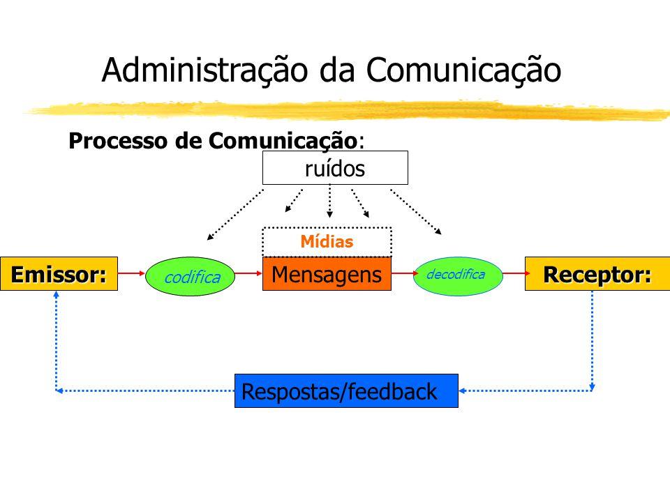 Emissor:Receptor:Mensagens codifica decodifica Mídias Respostas/feedback Administração da Comunicação Processo de Comunicação: ruídos