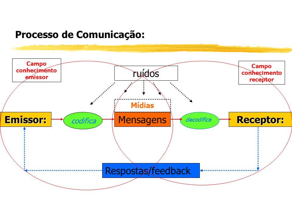 Emissor:Receptor:Mensagens codifica decodifica Mídias Respostas/feedback ruídos Campo conhecimento receptor Campo conhecimento emissor Processo de Com