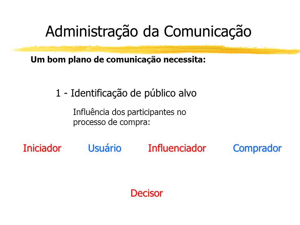 Administração da Comunicação Um bom plano de comunicação necessita: 1 - Identificação de público alvo Influência dos participantes no processo de comp