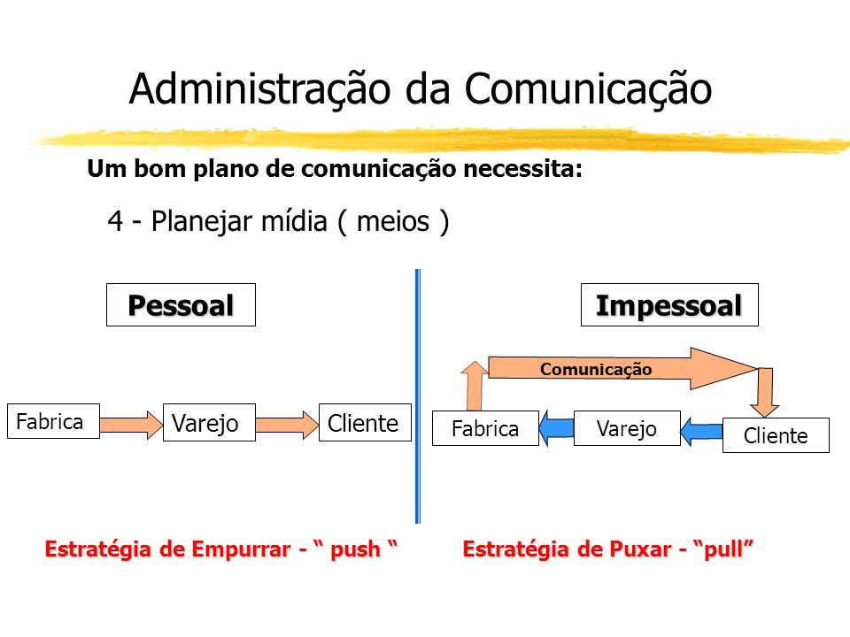 Administração da Comunicação Um bom plano de comunicação necessita: 4 - Planejar mídia ( meios ) PessoalImpessoal Fabrica VarejoCliente Estratégia de