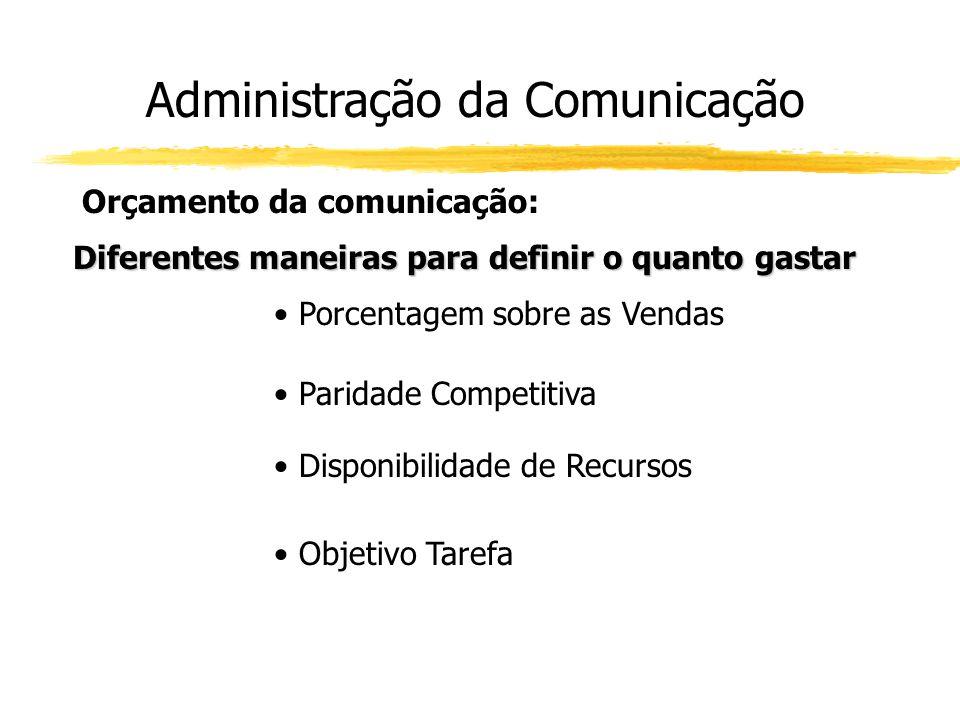 Administração da Comunicação Orçamento da comunicação: Diferentes maneiras para definir o quanto gastar Porcentagem sobre as Vendas Paridade Competiti
