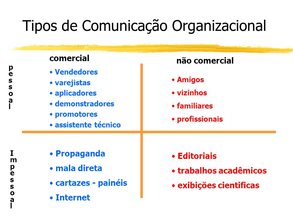 Tipos de Comunicação Organizacional Vendedores varejistas aplicadores demonstradores promotores assistente técnico comercial não comercial Amigos vizi