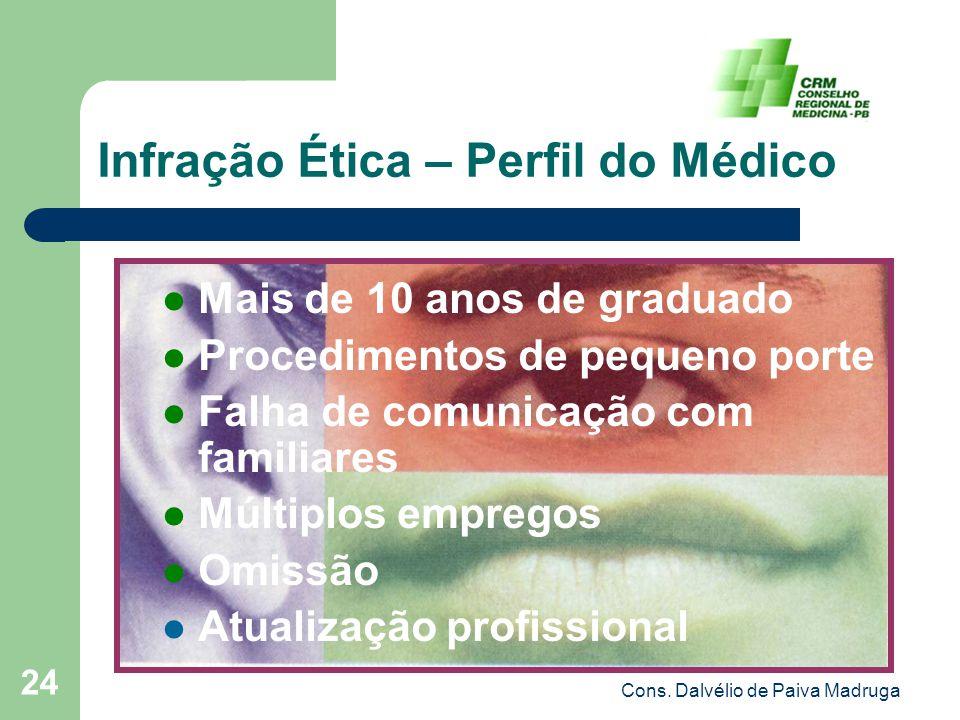 Cons. Dalvélio de Paiva Madruga 24 Infração Ética – Perfil do Médico Mais de 10 anos de graduado Procedimentos de pequeno porte Falha de comunicação c