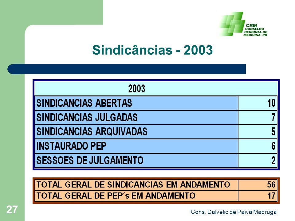 Cons. Dalvélio de Paiva Madruga 27 Sindicâncias - 2003