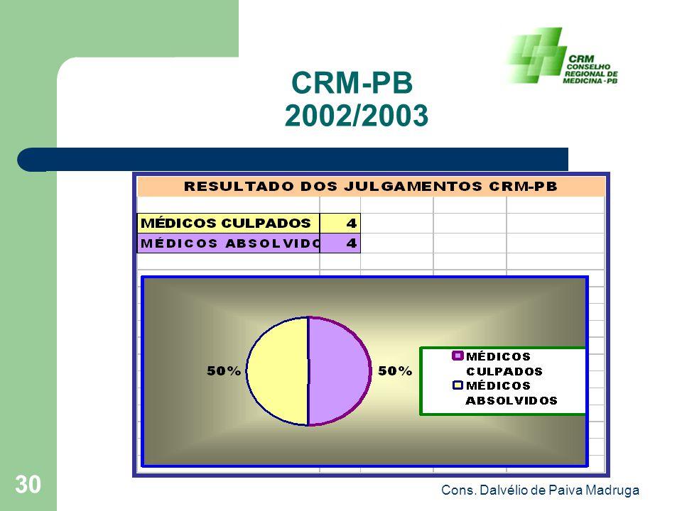 Cons. Dalvélio de Paiva Madruga 30 CRM-PB 2002/2003