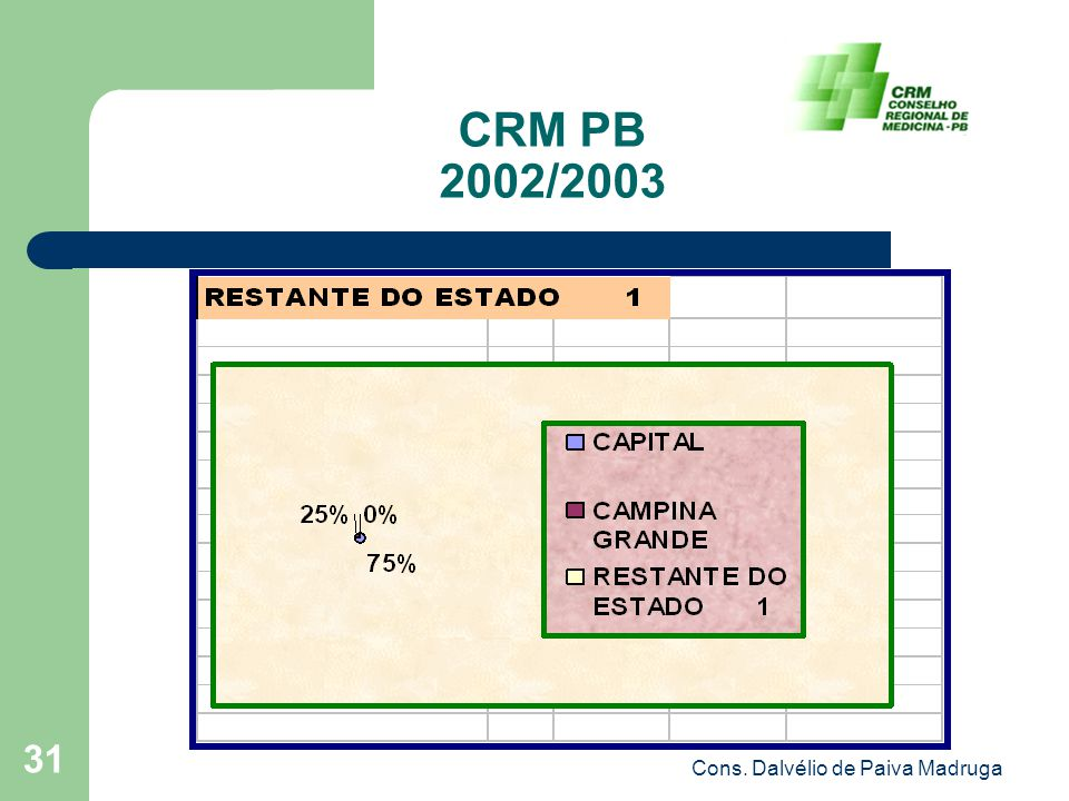 Cons. Dalvélio de Paiva Madruga 31 CRM PB 2002/2003