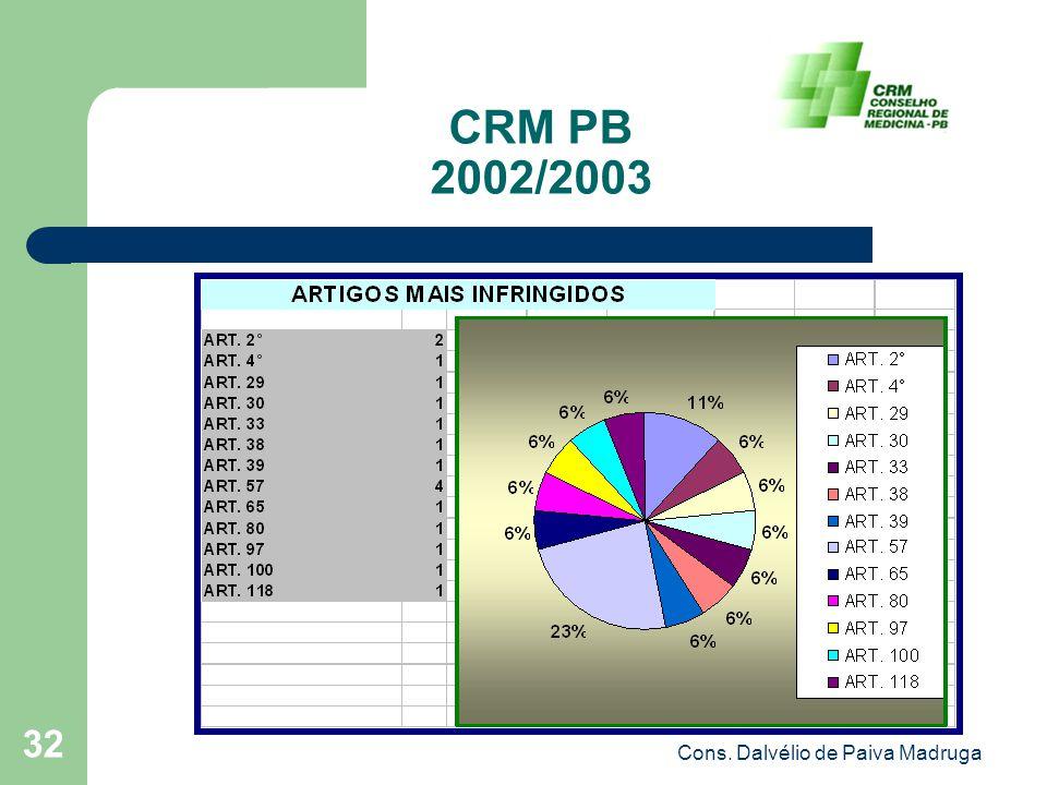 Cons. Dalvélio de Paiva Madruga 32 CRM PB 2002/2003