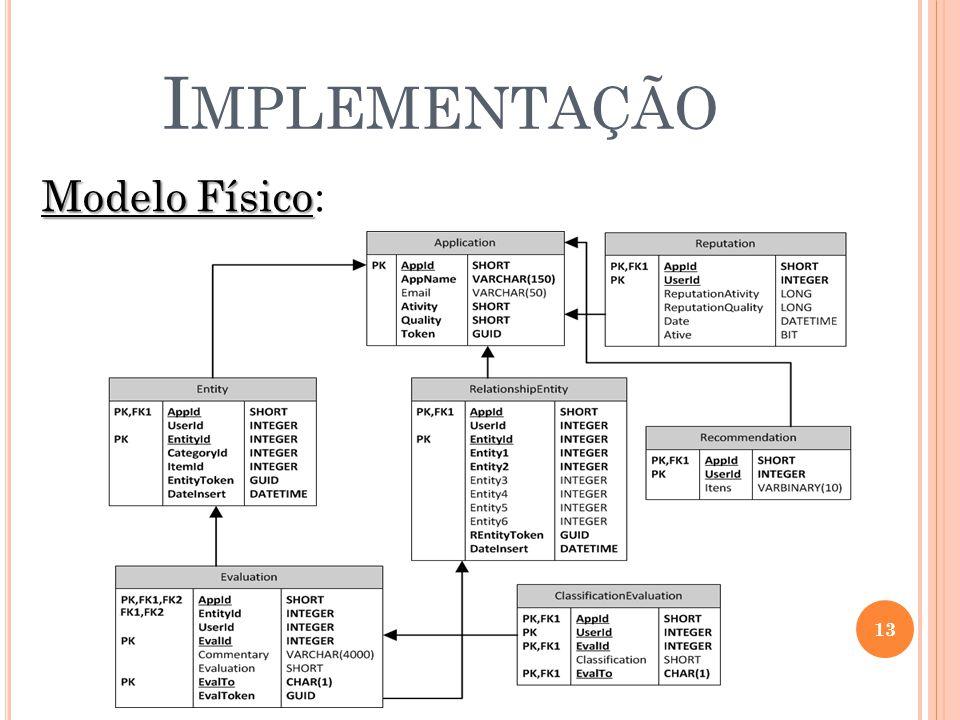 I MPLEMENTAÇÃO 13 Modelo Físico Modelo Físico: