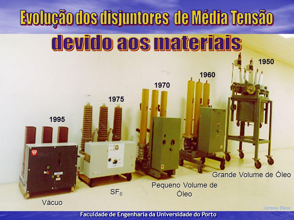 1950 Grande Volume de Óleo Pequeno Volume de Óleo SF 6 SF 6 Vácuo 1960 1970 1975 1995 Cortesia Efacec