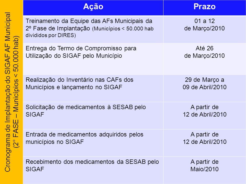Cronograma de Implantação do SIGAF AF Municipal (2° FASE – Municípios < 50.000 hab) AçãoPrazo Treinamento da Equipe das AFs Municipais da 2º Fase de I