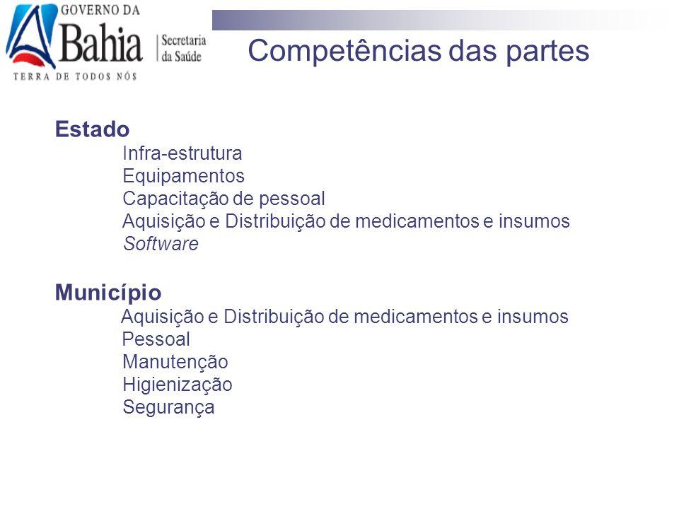 Competências das partes Estado Infra-estrutura Equipamentos Capacitação de pessoal Aquisição e Distribuição de medicamentos e insumos Software Municíp