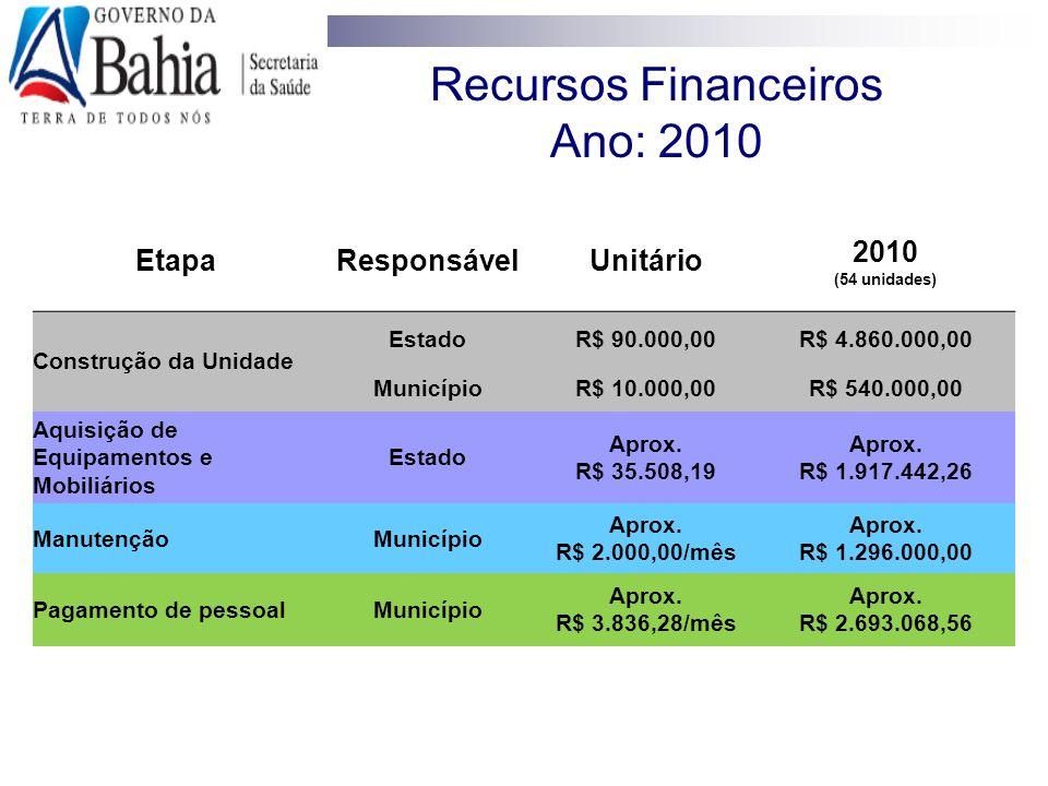 Recursos Financeiros Ano: 2010 EtapaResponsávelUnitário 2010 (54 unidades) Construção da Unidade EstadoR$ 90.000,00R$ 4.860.000,00 MunicípioR$ 10.000,