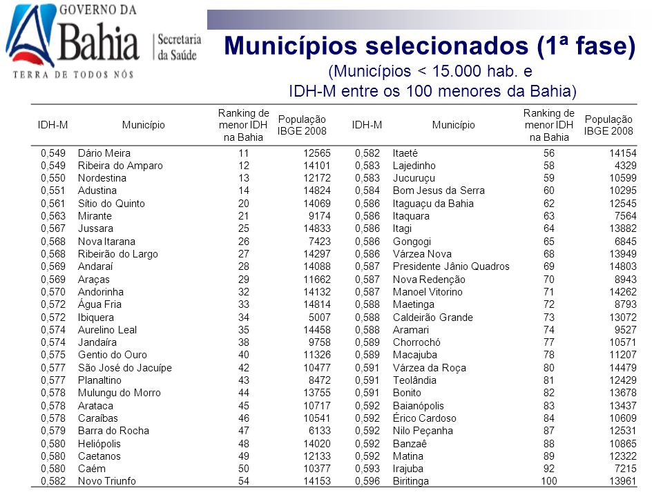 Municípios selecionados (1ª fase) (Municípios < 15.000 hab. e IDH-M entre os 100 menores da Bahia) IDH-MMunicípio Ranking de menor IDH na Bahia Popula