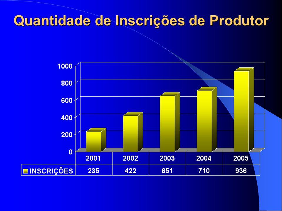 Quantidade de Inscrições de Produtor