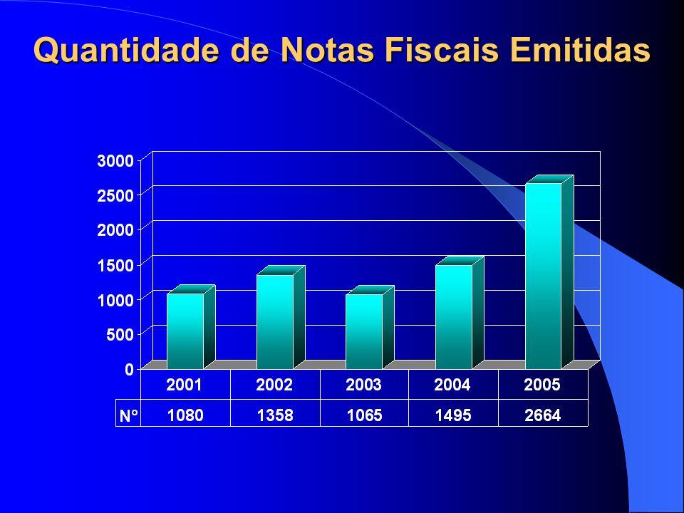 Quantidade de Notas Fiscais Emitidas
