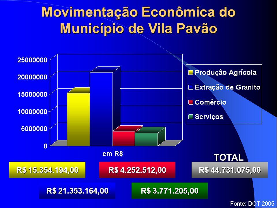 Movimentação Econômica do Município de Vila Pavão R$ 15.354.194,00 R$ 21.353.164,00 R$ 4.252.512,00 R$ 3.771.205,00 R$ 44.731.075,00 TOTAL Fonte: DOT 2005