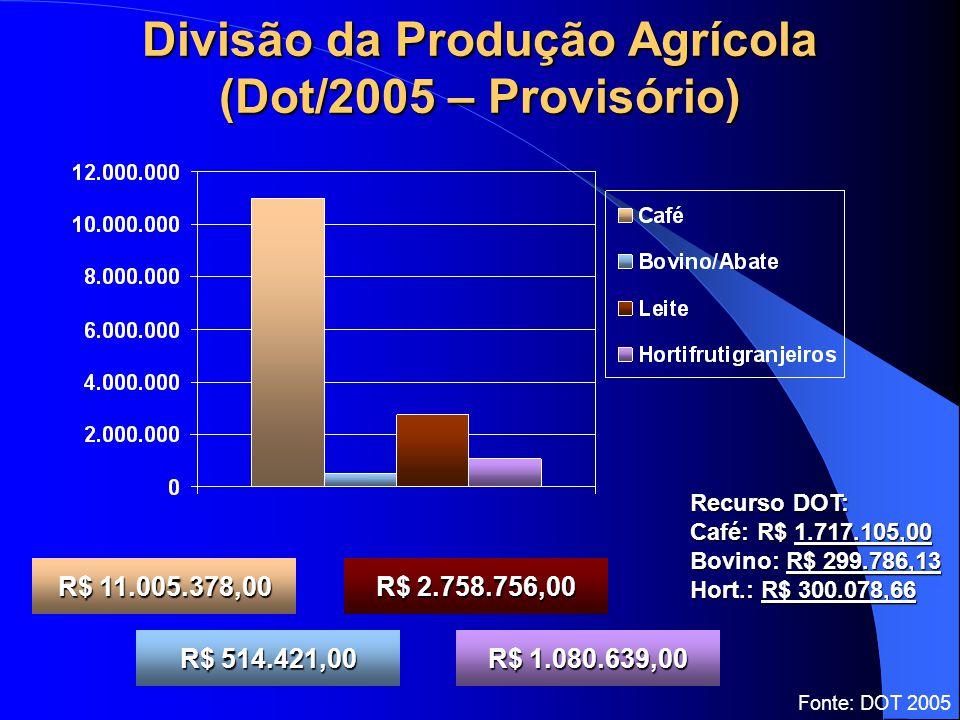 Divisão da Produção Agrícola (Dot/2005 – Provisório) R$ 11.005.378,00 R$ 514.421,00 R$ 2.758.756,00 R$ 1.080.639,00 Fonte: DOT 2005 Recurso DOT: Café: R$ 1.717.105,00 Bovino: R$ 299.786,13 Hort.: R$ 300.078,66