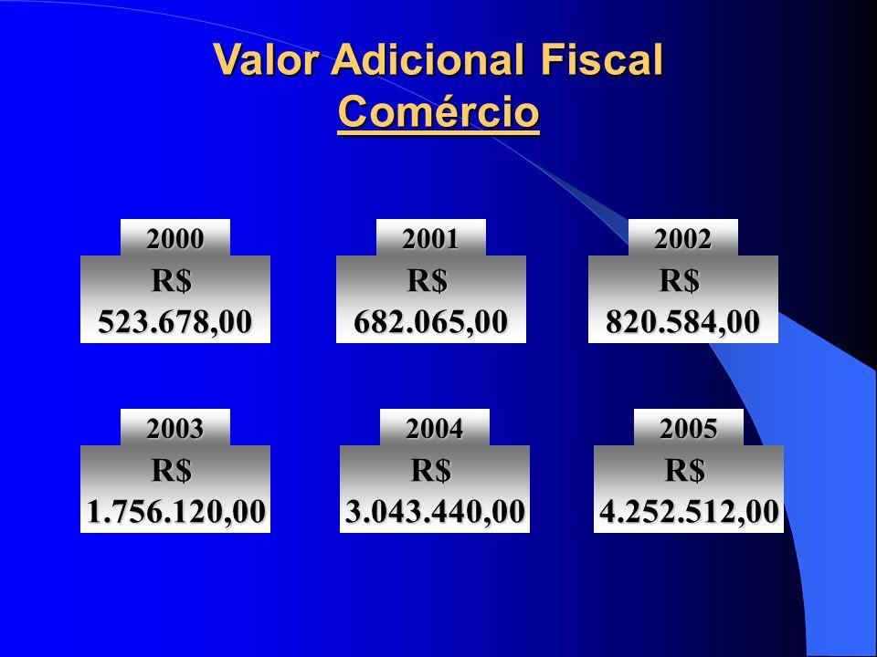 Valor Adicional Fiscal Comércio2000 R$ 523.678,00 2001 R$ 682.065,00 2002 R$ 820.584,00 2003 R$ 1.756.120,00 2004 R$ 3.043.440,00 2005 R$ 4.252.512,00