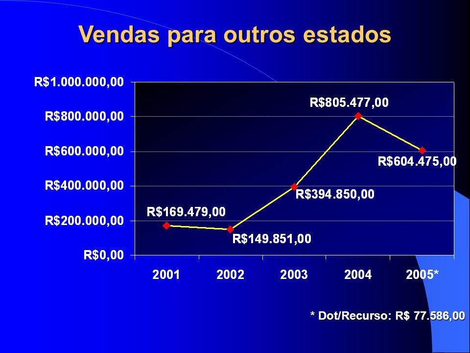 Vendas para outros estados * Dot/Recurso: R$ 77.586,00