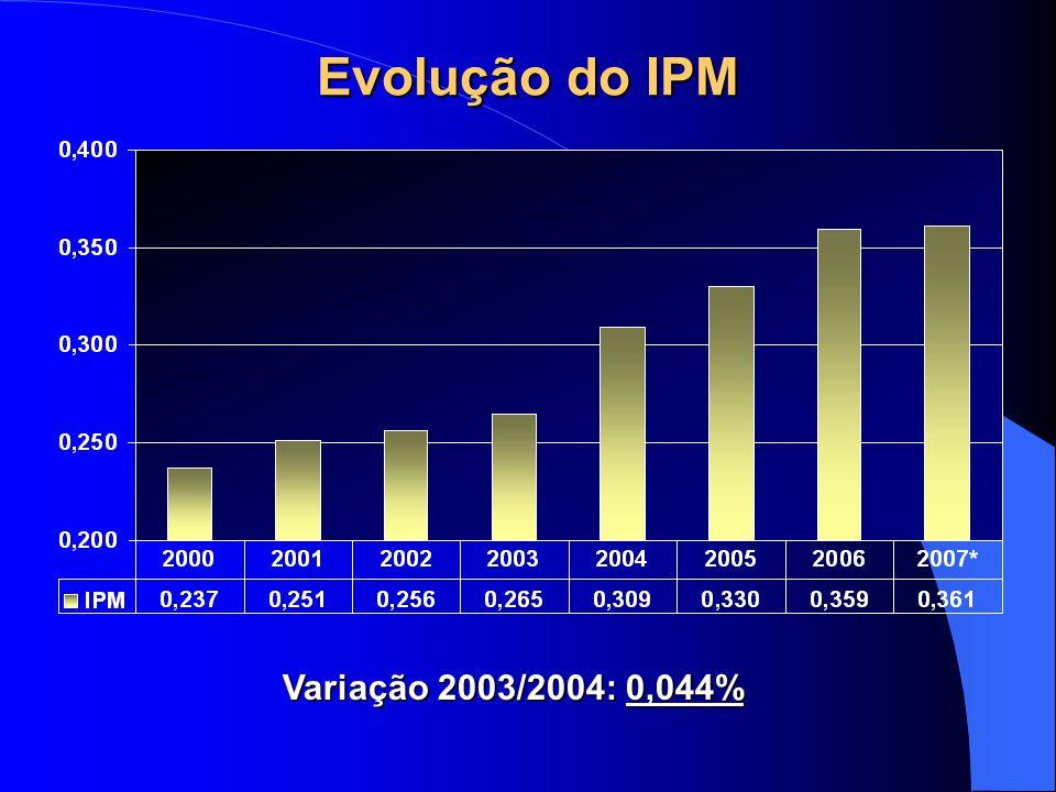 Evolução do IPM Variação 2003/2004: 0,044%