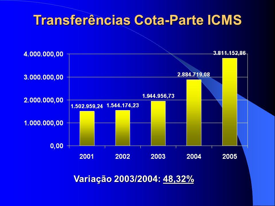 Transferências Cota-Parte ICMS Variação 2003/2004: 48,32%