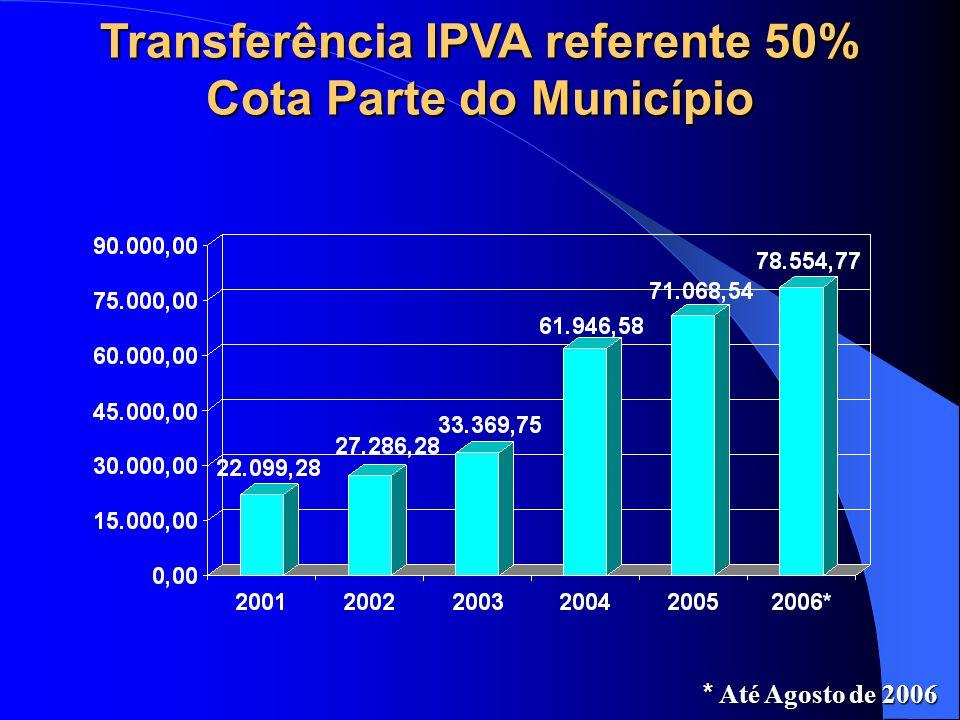 Transferência IPVA referente 50% Cota Parte do Município * Até Agosto de 2006