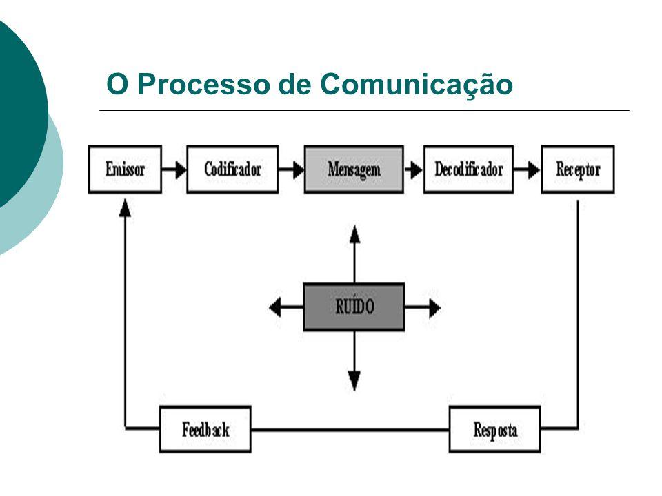 Componentes da Comunicação  Verbais  Não verbais  Paralinguísticos