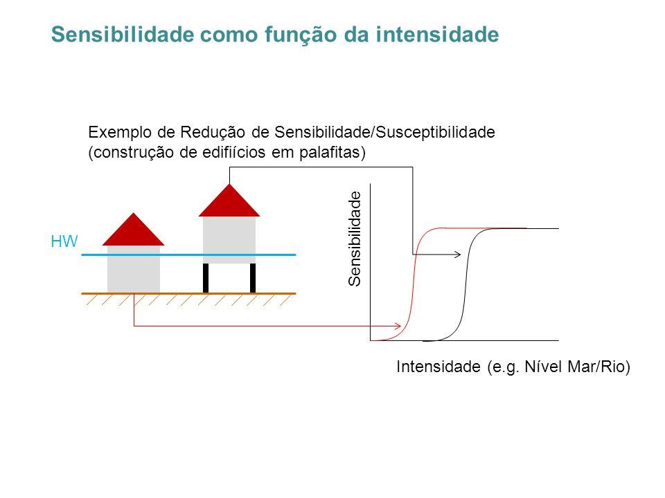 Sensibilidade como função da intensidade HW Intensidade (e.g. Nível Mar/Rio) Sensibilidade Exemplo de Redução de Sensibilidade/Susceptibilidade (const
