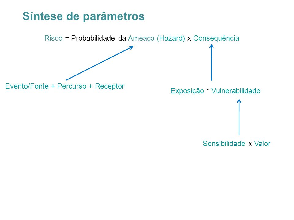 Síntese de parâmetros Risco = Probabilidade da Ameaça (Hazard) x Consequência Evento/Fonte + Percurso + Receptor Exposição * Vulnerabilidade Sensibili