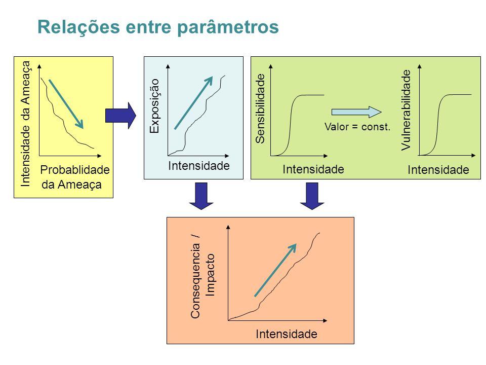 Relações entre parâmetros Probablidade da Ameaça Intensidade da Ameaça Intensidade Exposição Intensidade Consequencia / Impacto Intensidade Sensibilidade Intensidade Vulnerabilidade Valor = const.