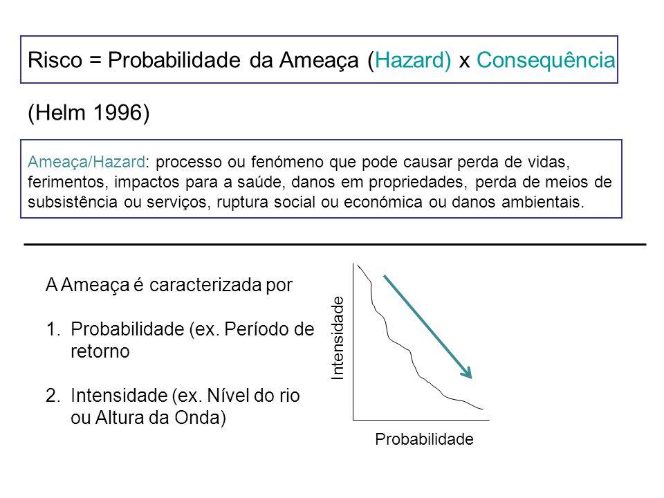 Risco = Probabilidade da Ameaça (Hazard) x Consequência (Helm 1996) Ameaça/Hazard: processo ou fenómeno que pode causar perda de vidas, ferimentos, im