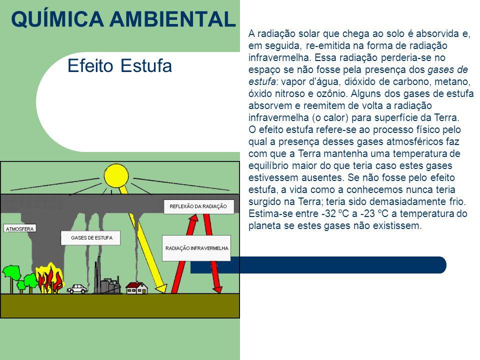 QUÍMICA AMBIENTAL Efeito Estufa A radiação solar que chega ao solo é absorvida e, em seguida, re-emitida na forma de radiação infravermelha.