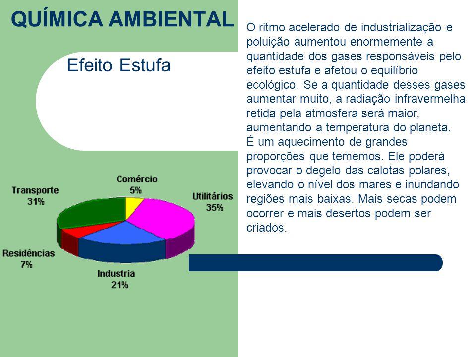 QUÍMICA AMBIENTAL Efeito Estufa O ritmo acelerado de industrialização e poluição aumentou enormemente a quantidade dos gases responsáveis pelo efeito estufa e afetou o equilíbrio ecológico.