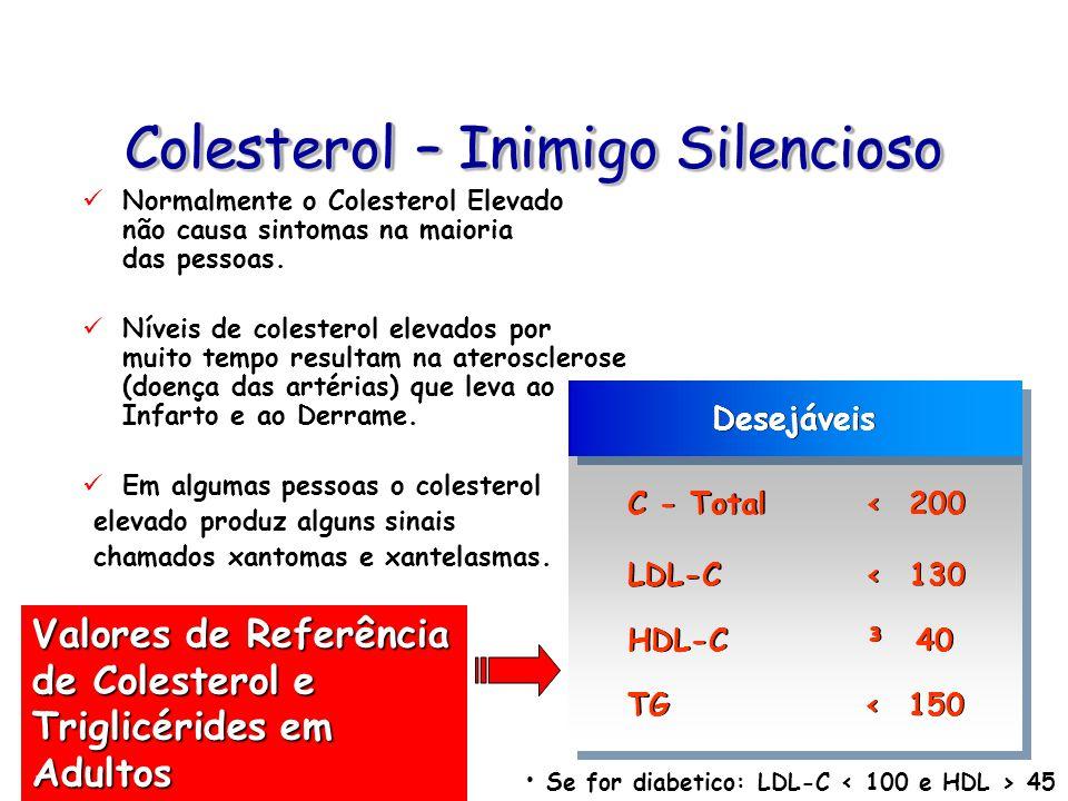 Colesterol – Inimigo Silencioso Normalmente o Colesterol Elevado não causa sintomas na maioria das pessoas. Níveis de colesterol elevados por muito te