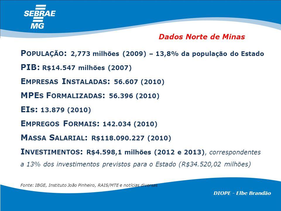 DIOPE - Elbe Brandão Região Norte: Participação dos setores no número de empresas, de empregados e na massa salarial em 2009 Fonte: MTE Rais positiva, 2009.