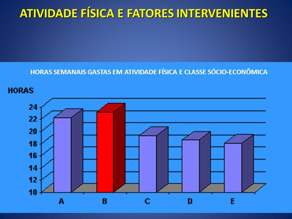 HORAS SEMANAIS GASTAS EM ATIVIDADE FÍSICA E CLASSE SÓCIO-ECONÔMICA ATIVIDADE FÍSICA E FATORES INTERVENIENTES