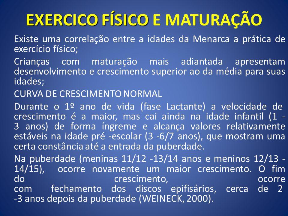 EXERCICO FÍSICO EXERCICO FÍSICO E MATURAÇÃO Existe uma correlação entre a idades da Menarca a prática de exercício físico; Crianças com maturação mais adiantada apresentam desenvolvimento e crescimento superior ao da média para suas idades; CURVA DE CRESCIMENTO NORMAL Durante o 1º ano de vida (fase Lactante) a velocidade de crescimento é a maior, mas cai ainda na idade infantil (1 - 3 anos) de forma íngreme e alcança valores relativamente estáveis na idade pré -escolar (3 -6/7 anos), que mostram uma certa constância até a entrada da puberdade.