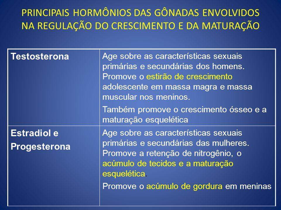 PRINCIPAIS HORMÔNIOS DAS GÔNADAS ENVOLVIDOS NA REGULAÇÃO DO CRESCIMENTO E DA MATURAÇÃO Testosterona Age sobre as características sexuais primárias e secundárias dos homens.