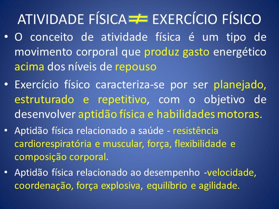 ATIVIDADE FÍSICA EXERCÍCIO FÍSICO O conceito de atividade física é um tipo de movimento corporal que produz gasto energético acima dos níveis de repouso Exercício físico caracteriza-se por ser planejado, estruturado e repetitivo, com o objetivo de desenvolver aptidão física e habilidades motoras.