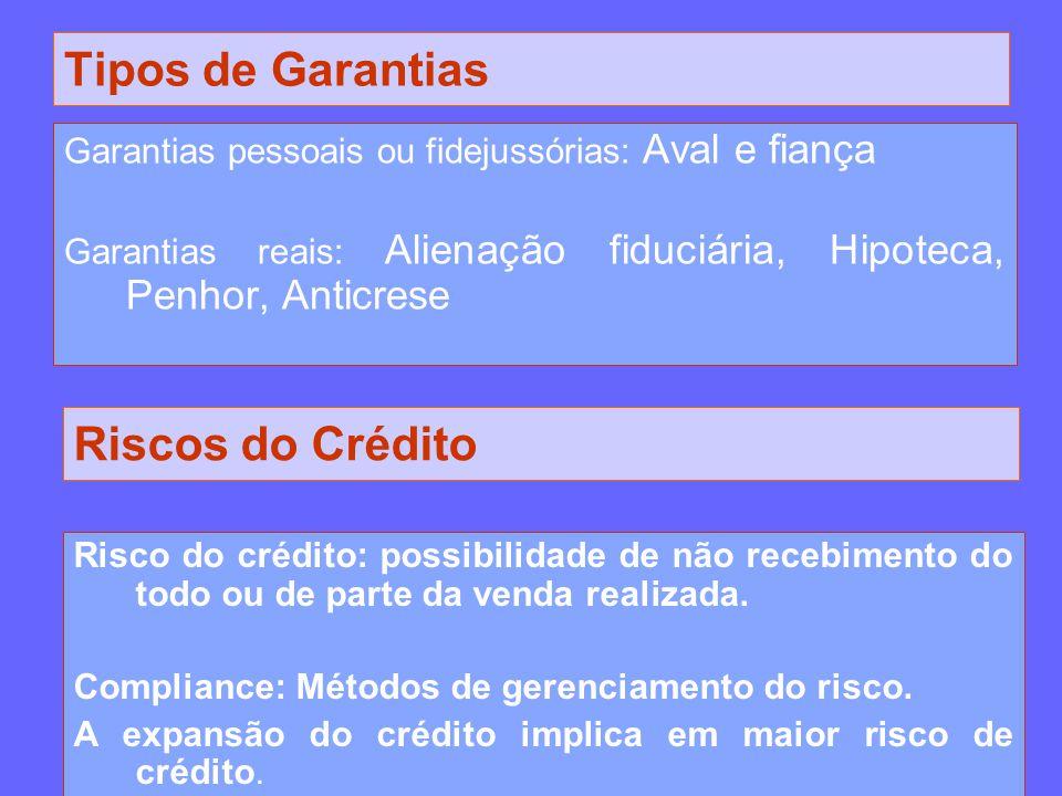 Tipos de Garantias Garantias pessoais ou fidejussórias: Aval e fiança Garantias reais: Alienação fiduciária, Hipoteca, Penhor, Anticrese Riscos do Cré