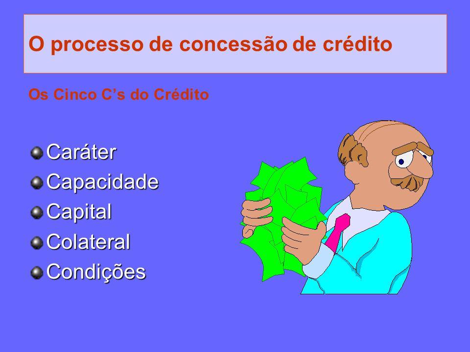O processo de concessão de crédito Os Cinco C's do CréditoCaráterCapacidadeCapitalColateralCondições