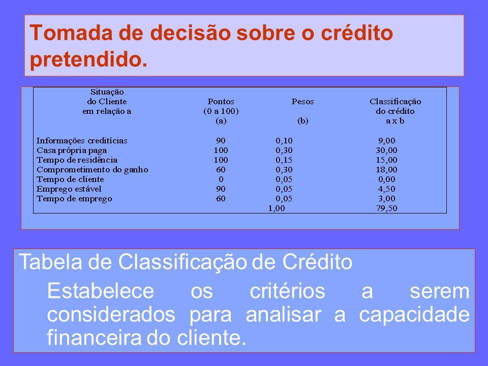 Tomada de decisão sobre o crédito pretendido. Tabela de Classificação de Crédito Estabelece os critérios a serem considerados para analisar a capacida